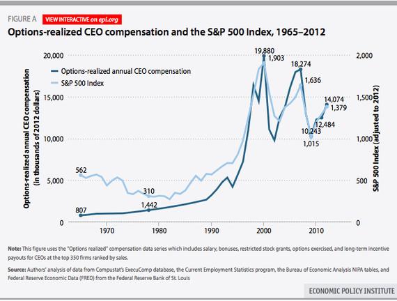 EPI_CEO_Pay_Stock_Market.jpg