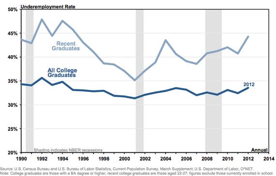 NYFED_College_Grad_Underemployment.jpg