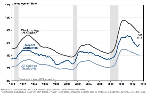 NYFed_College_Grad_Unemployment.jpg