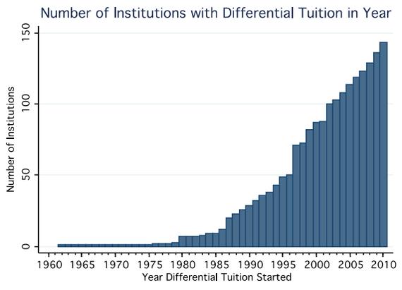 CHERI_Differential_Tuition.jpg