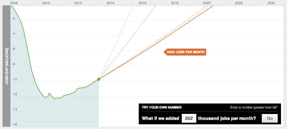 Hamilton_Project_Jobs_Gap_202_Per_Month.jpg