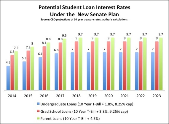 Student_Loan_Rates_Senate.jpg