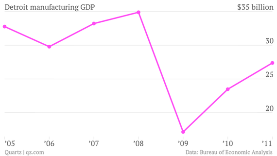 detroit-manufacturing-gdp_chart.png