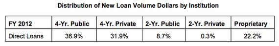 Federal_Loans_Distribution_Table_Dept_Ed.jpg
