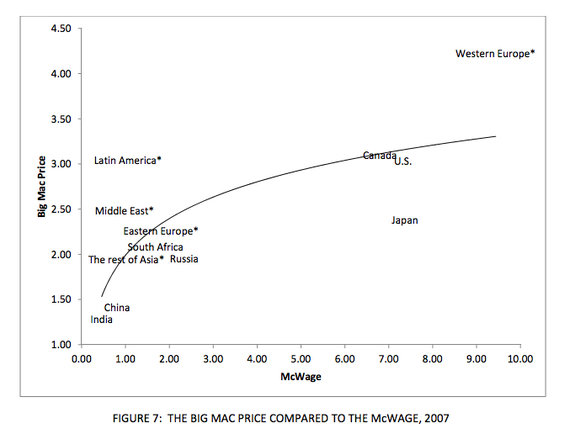McWage_Big_Mac_Curve.jpg