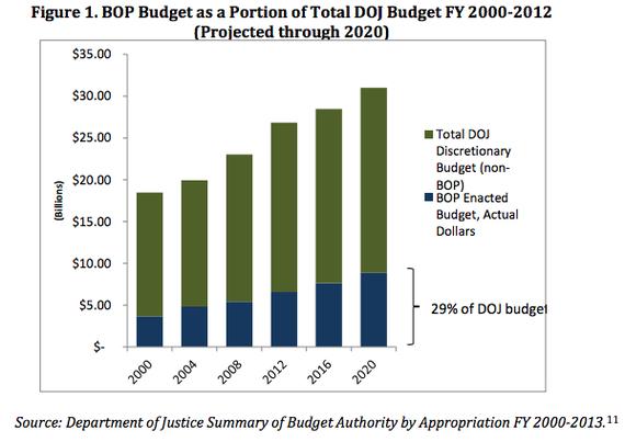 Urban_BOP_Justice_Budget.jpg