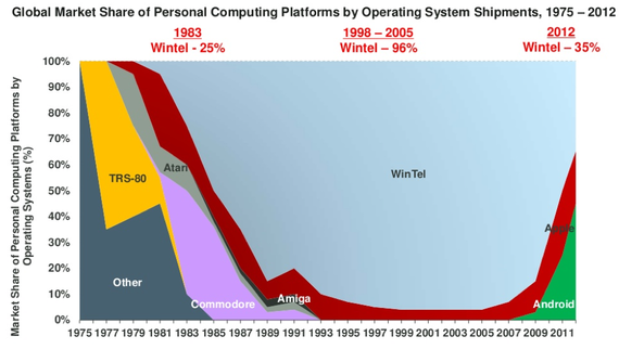 WinTel market share.png