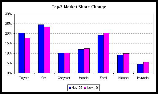 auto market change 2010-11 v2.png