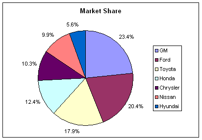 auto pie share 2010-11.png