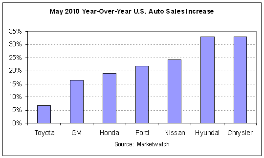 auto sales 2010-05 cht1.PNG