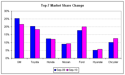 auto sales 2010-09 share change.png