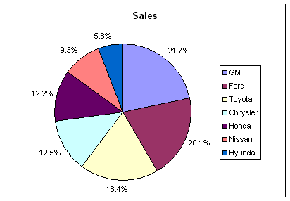 auto sales 2010-09 share.png