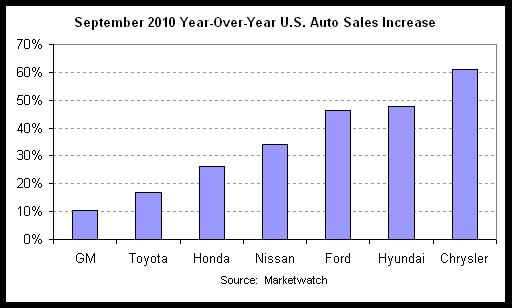 auto sales 2010-09 yoy.png