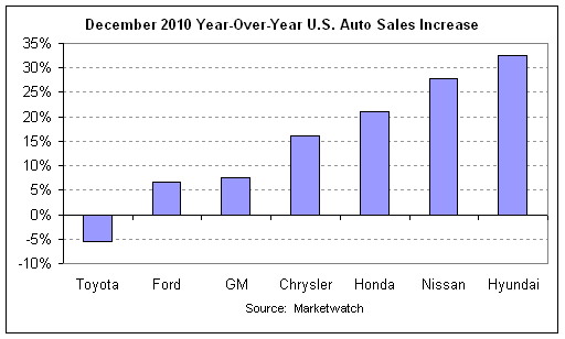 auto sales 2010-12 cht1.png