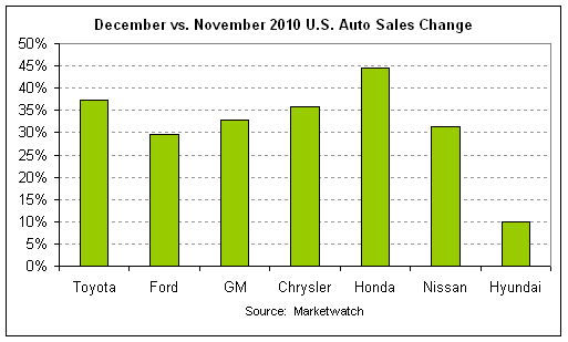 auto sales 2010-12 cht2.png