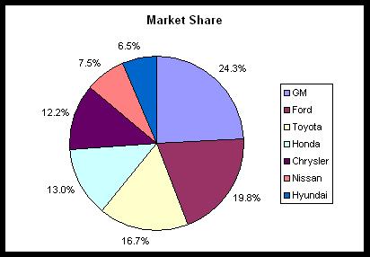 auto sales 2011-04 market share pie.png