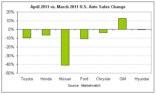 auto sales 2011-04 month-over-month.png