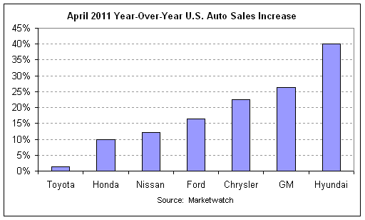 auto sales 2011-04 year-over-year.png