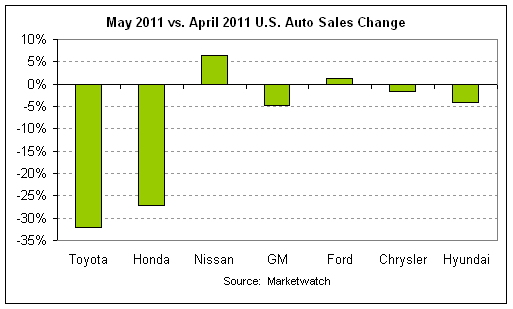 auto sales mom 2011-05.png