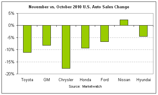auto sales month-over-month 2010-11.png