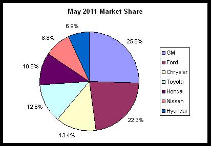 auto sales pie 2011-05.png
