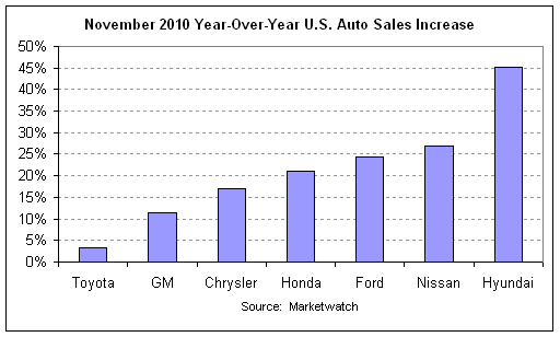 auto sales year-over-year 2010-11.png