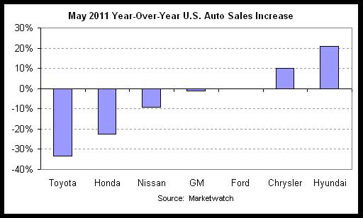 auto sales yoy 2011-05.png