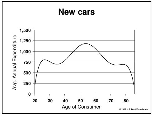 auto-spending-curve.png