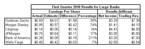 banks Q1 earnings 2010-04-21.PNG