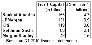 banks tier 1 2010-q1.PNG