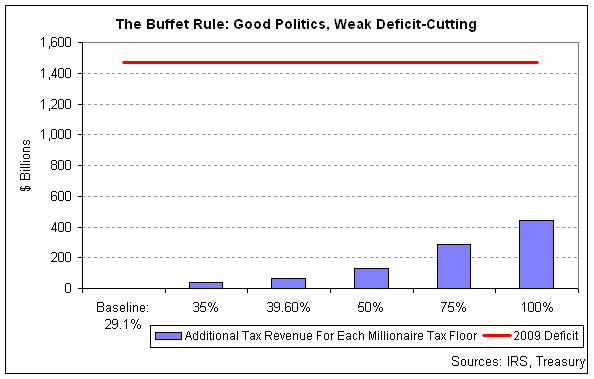 buffett rule.png