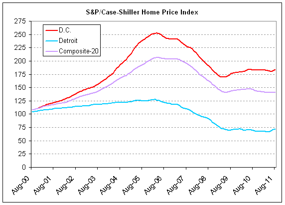 case-shiller home prices 2011-08.png