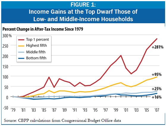 cbpp income inequality 2011.png
