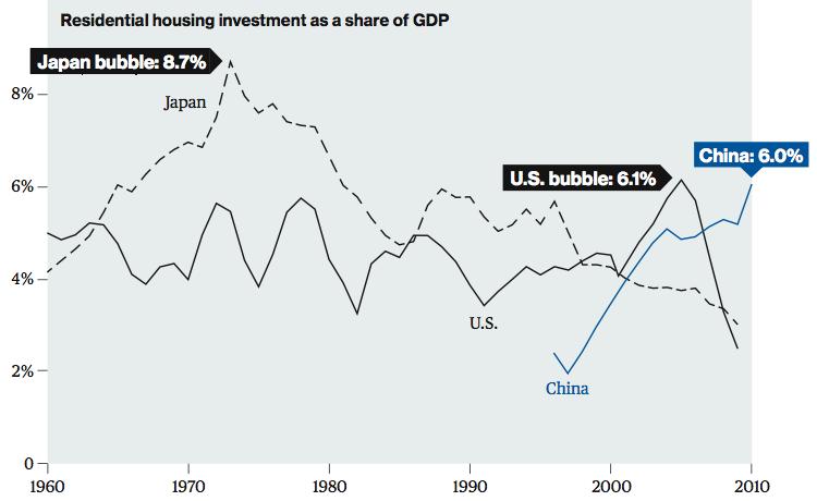 china housing bubble.png