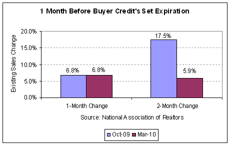 comparing the credit expiration 2010-03.PNG