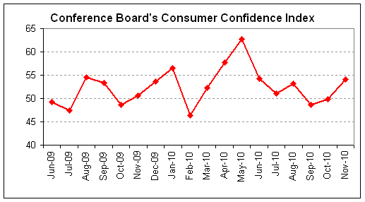 conference board 2010-11.png