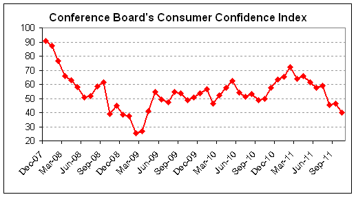 confidence 2011-10.png