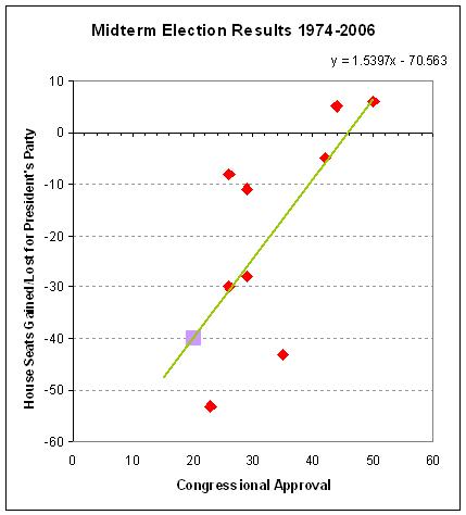congress seats predictor line 2010-06.PNG