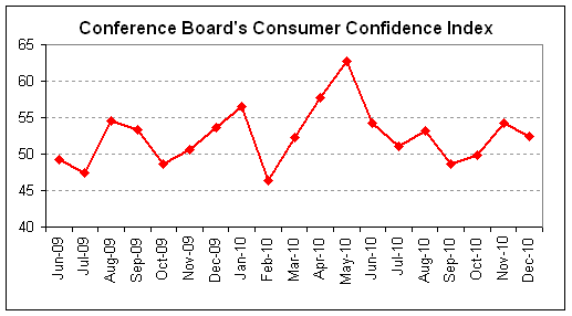 consumer confidence 2010-12.png