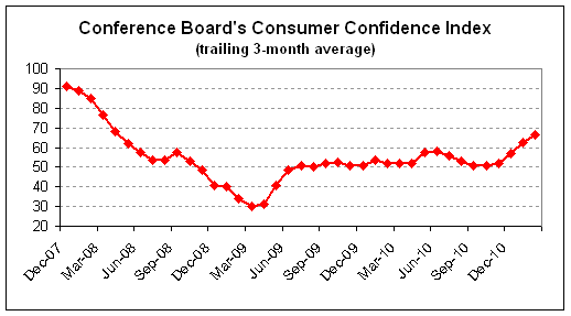 consumer confidence 2011-02 3-mo.png