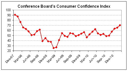 consumer confidence 2011-02.png