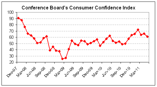 consumer confidence 2011-05.png