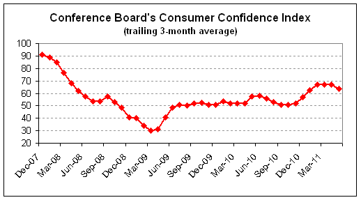 consumer confidence average 2011-05.png
