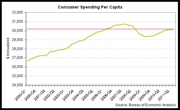 consumer spending per capita 2011-q3.png