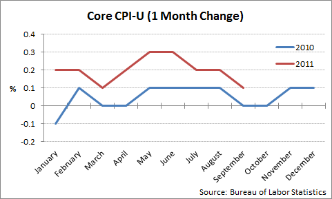 core cpi 2011-09.png