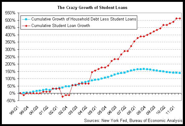crazy student loans 2011-q2.png