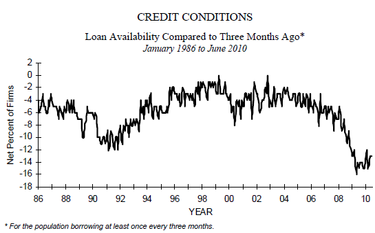 credit small biz 2010-06.PNG