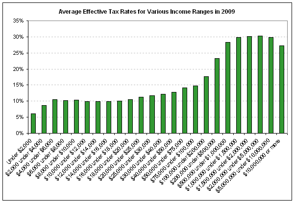effective tax rates by income group 2009.png