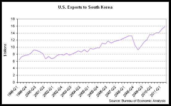 exports south korea 2011-Q2.png