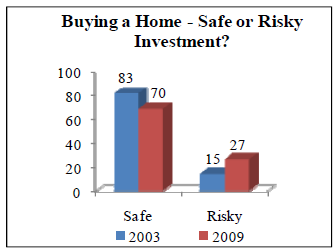 fannie poll cht2 2010-04.PNG